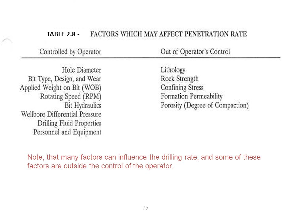 TABLE 2.8 - Note, that many factors can influence the drilling rate, and some of these factors are outside the control of the operator.