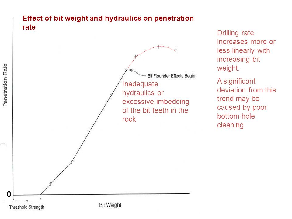 Effect of bit weight and hydraulics on penetration rate
