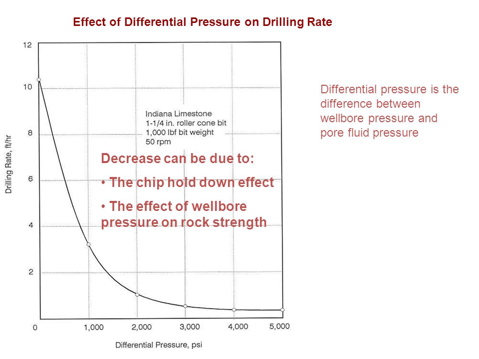 The chip hold down effect