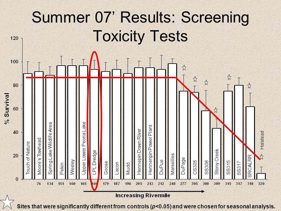 Summer 07' Results: Screening Toxicity Tests