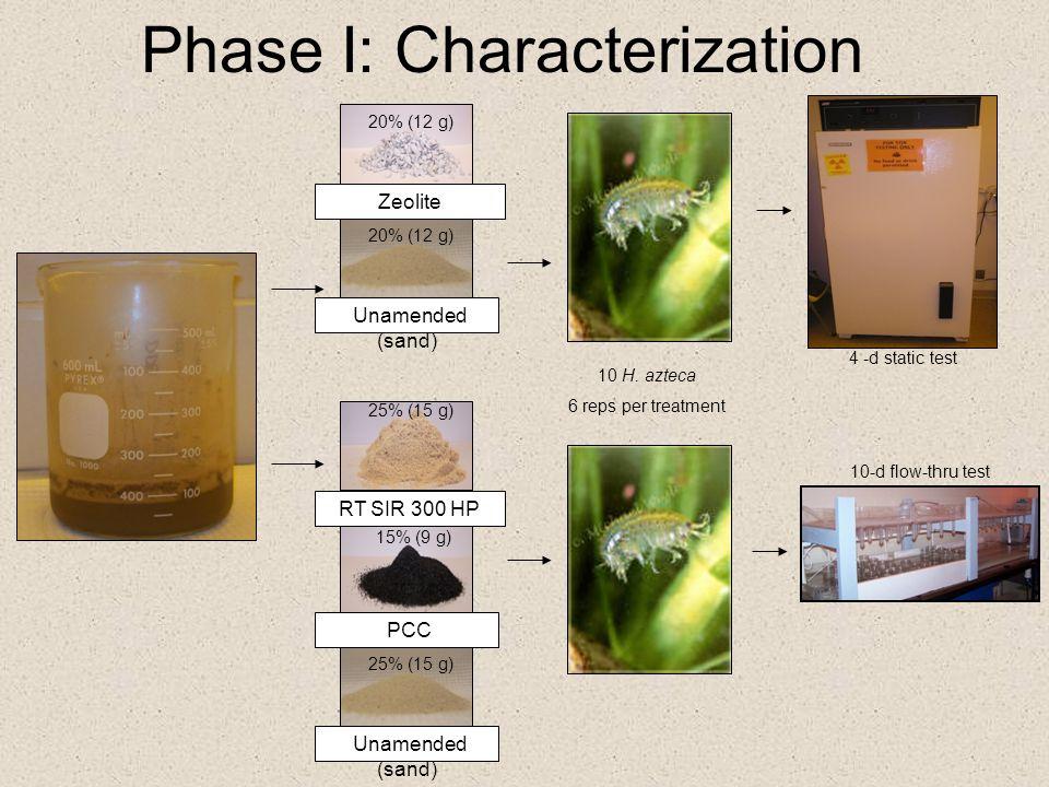 Phase I: Characterization