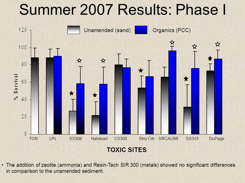 Summer 2007 Results: Phase I