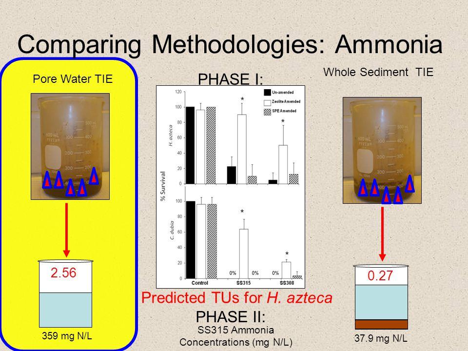 Comparing Methodologies: Ammonia