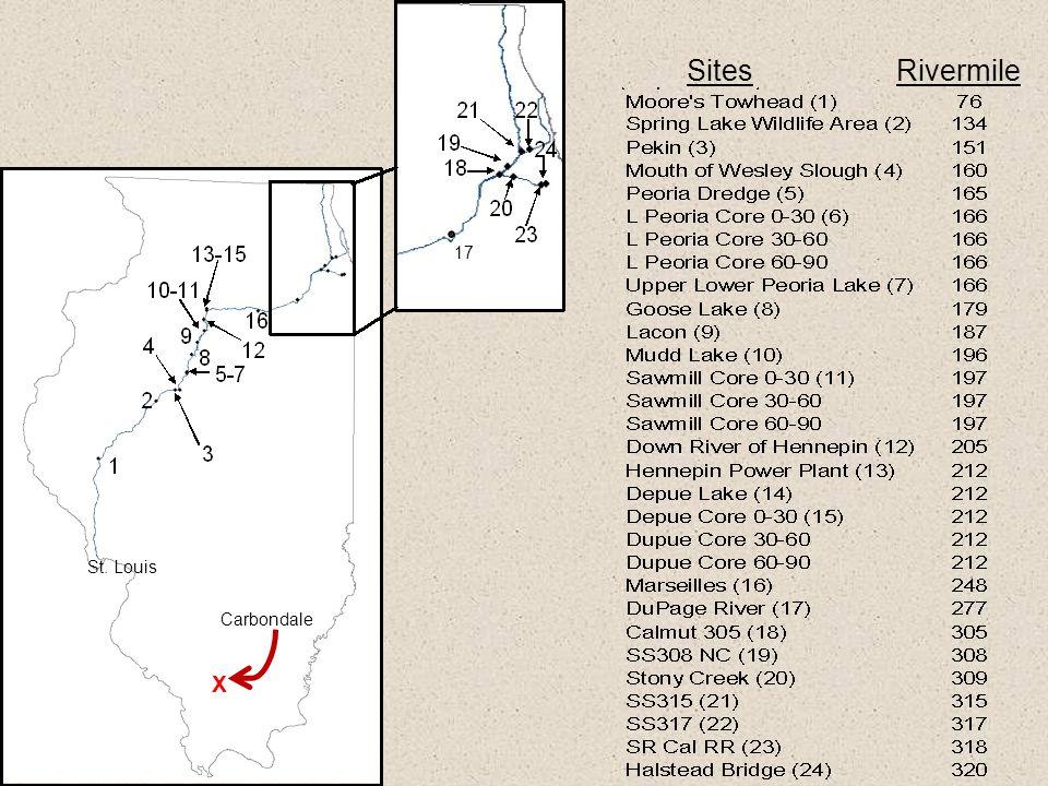 Sites Rivermile 17 St. Louis Carbondale X
