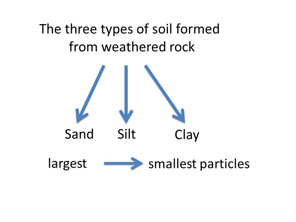 The three types of soil formed from weathered rock