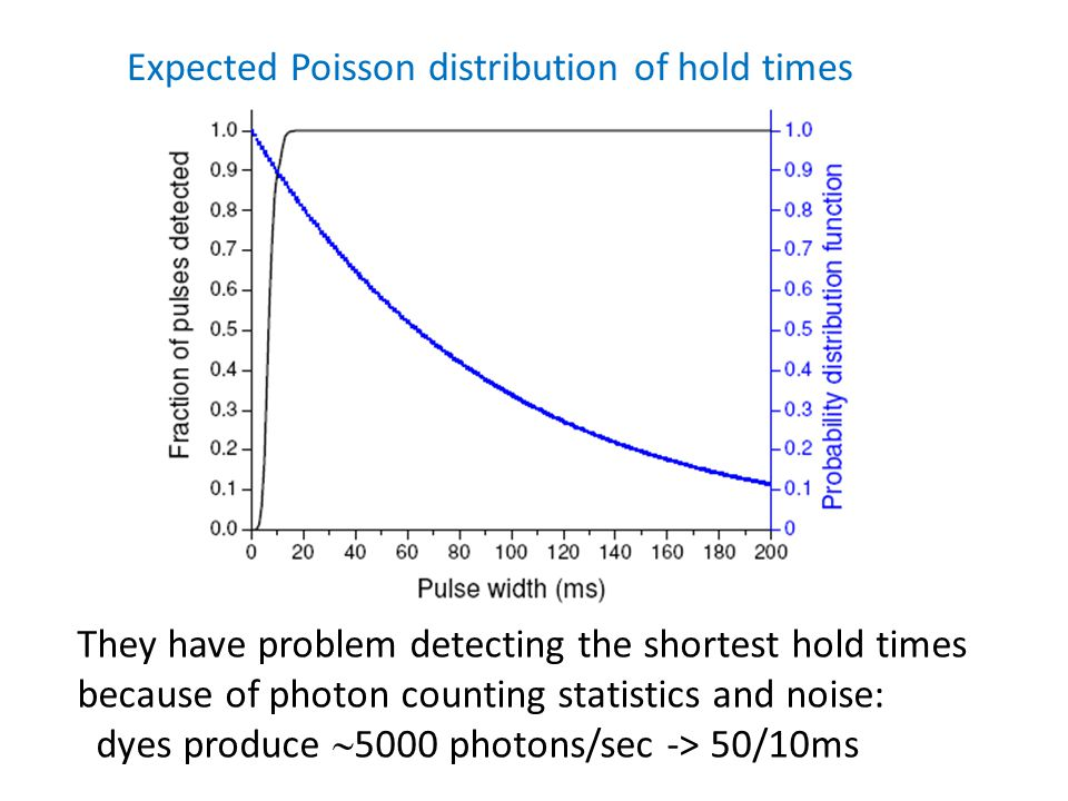 Expected Poisson distribution of hold times