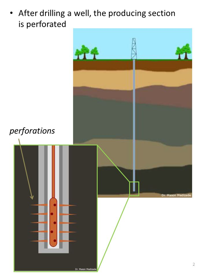 After drilling a well, the producing section is perforated