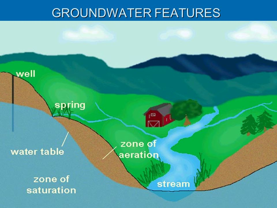 GROUNDWATER FEATURES