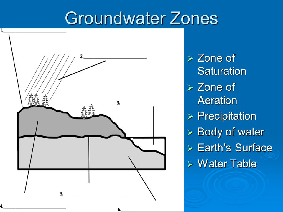 Groundwater Zones Zone of Saturation Zone of Aeration Precipitation