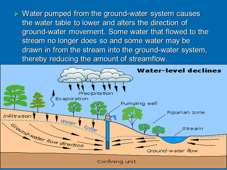 Water pumped from the ground-water system causes the water table to lower and alters the direction of ground-water movement.