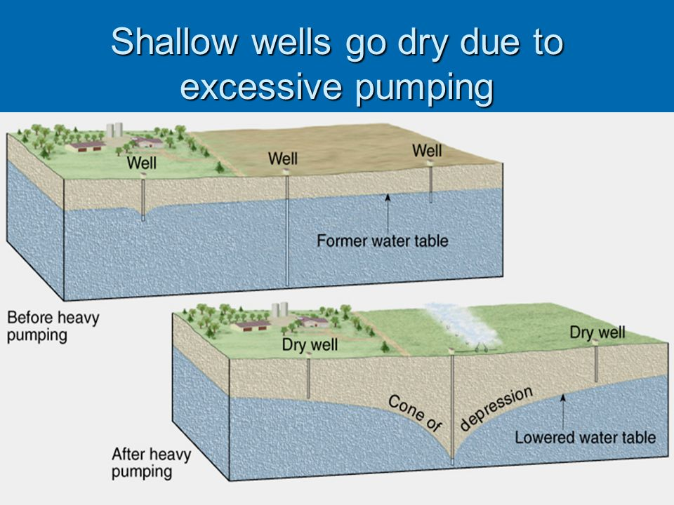Shallow wells go dry due to excessive pumping