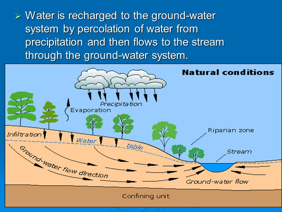 Water is recharged to the ground-water system by percolation of water from precipitation and then flows to the stream through the ground-water system.