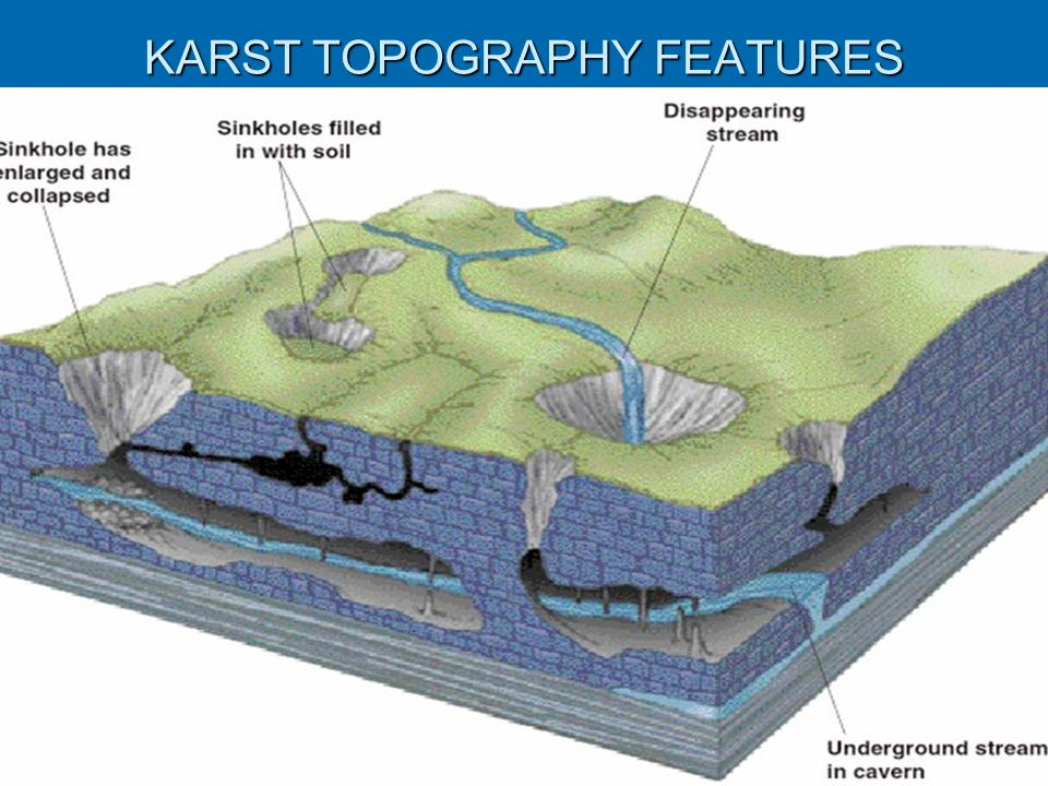 KARST TOPOGRAPHY FEATURES