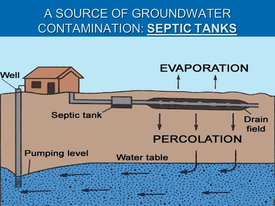 A SOURCE OF GROUNDWATER CONTAMINATION: SEPTIC TANKS