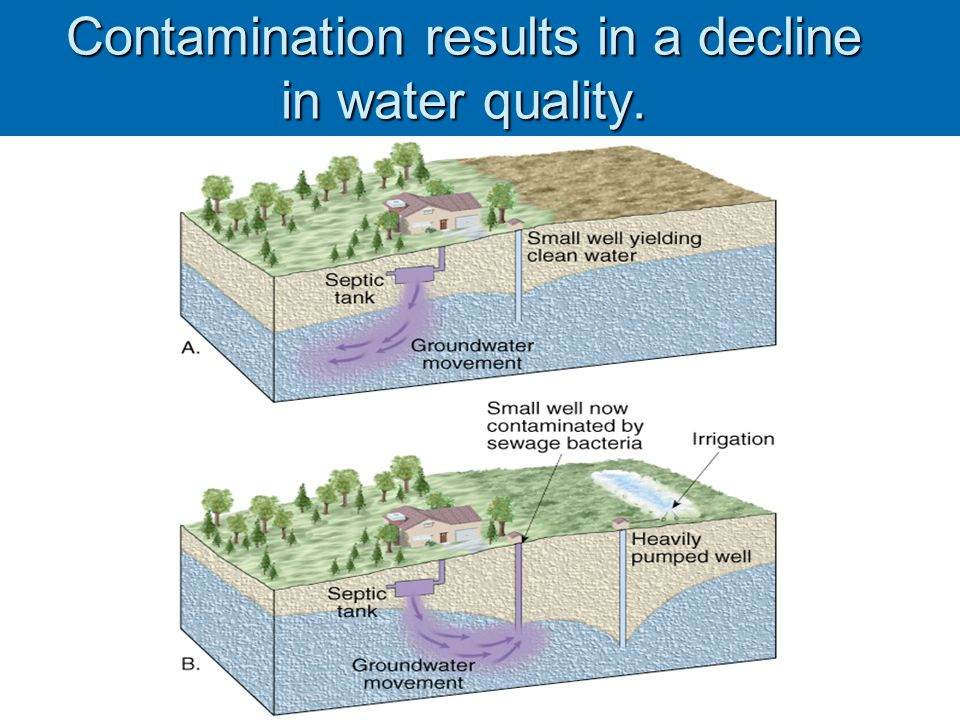 Contamination results in a decline in water quality.