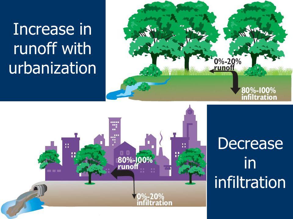Increase in runoff with urbanization