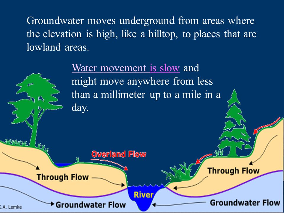 Groundwater moves underground from areas where the elevation is high, like a hilltop, to places that are lowland areas.