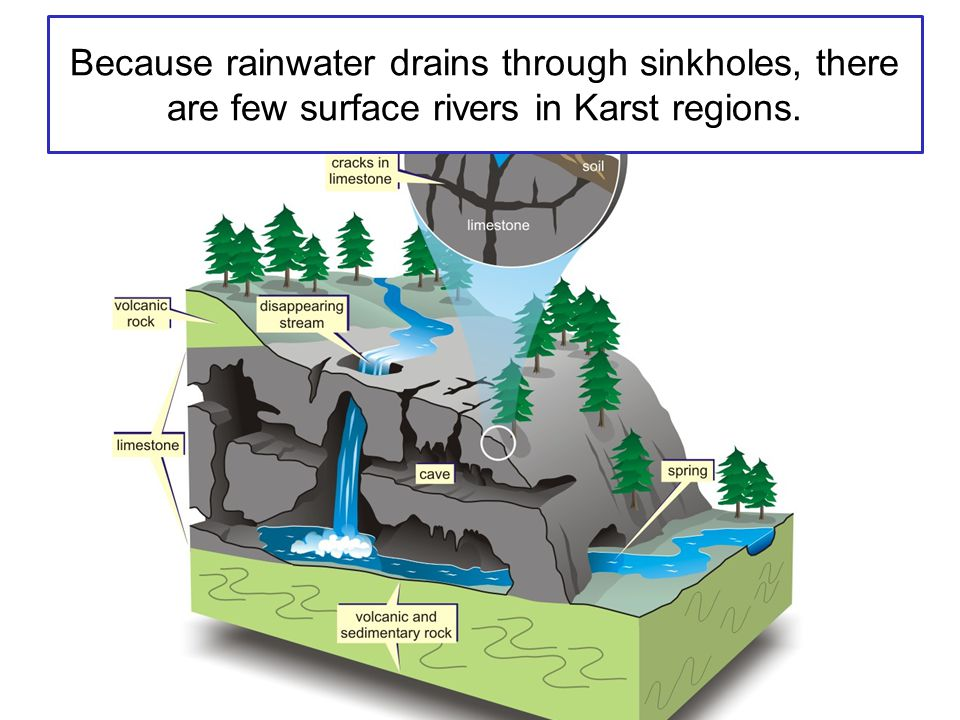 Because rainwater drains through sinkholes, there are few surface rivers in Karst regions.