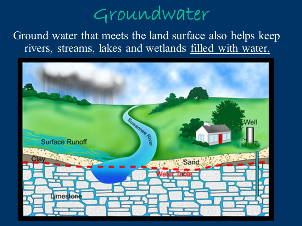 Groundwater Ground water that meets the land surface also helps keep rivers, streams, lakes and wetlands filled with water.