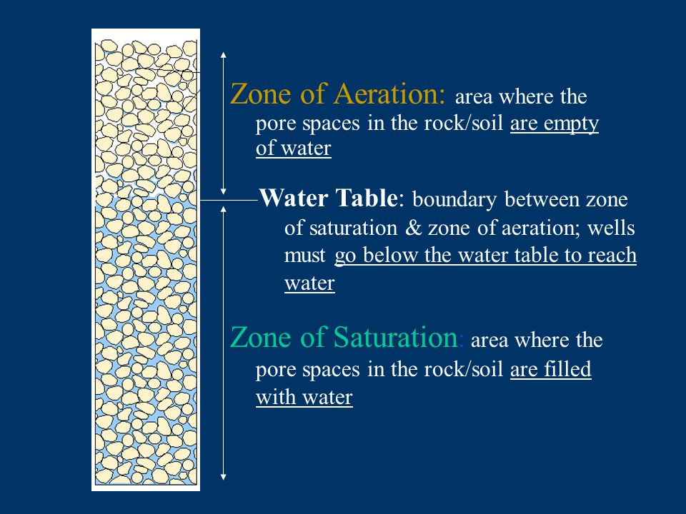 Zone of Aeration: area where the pore spaces in the rock/soil are empty of water