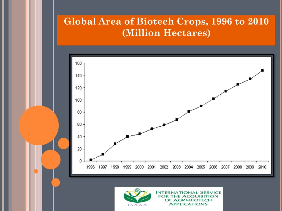 Global Area of Biotech Crops, 1996 to 2010