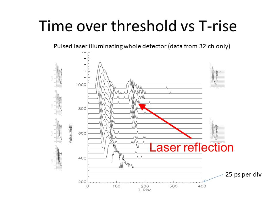 Time over threshold vs T-rise