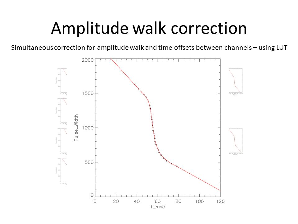 Amplitude walk correction