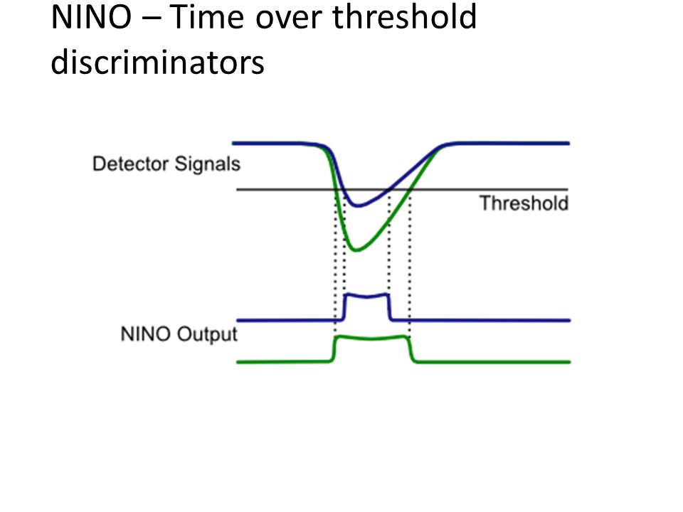 NINO – Time over threshold discriminators