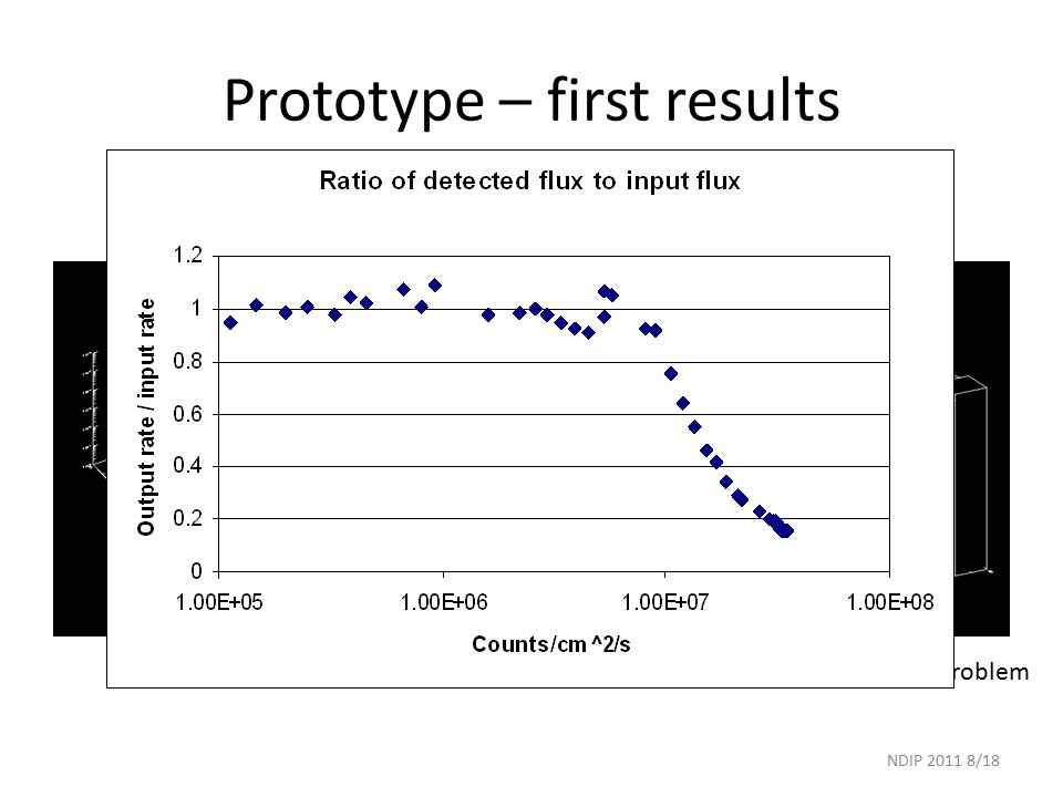 Prototype – first results