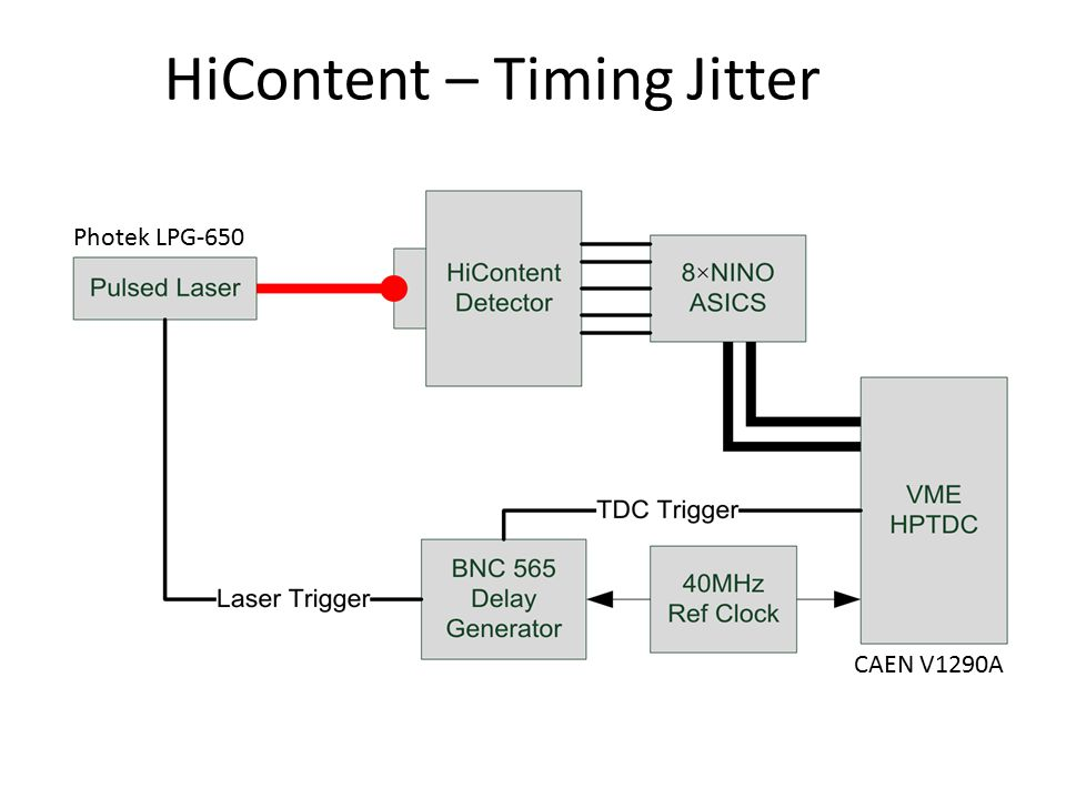 HiContent – Timing Jitter