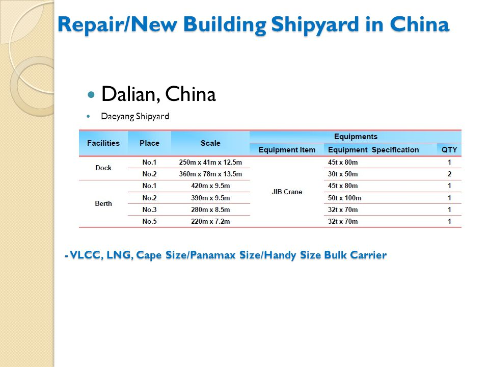 Repair/New Building Shipyard in China