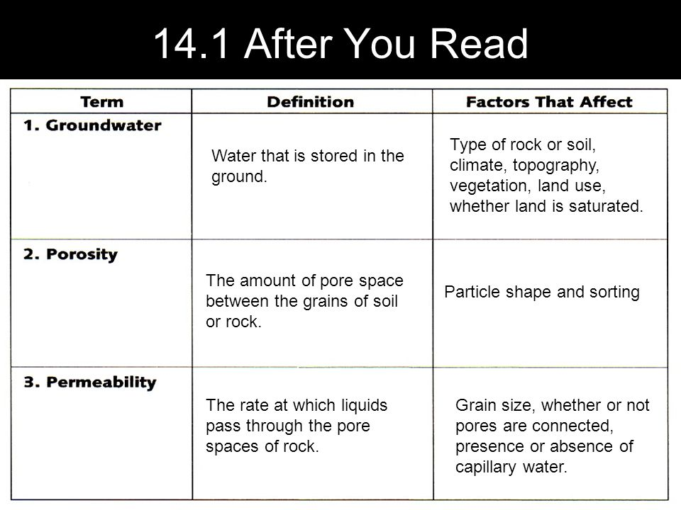 14.1 After You Read Type of rock or soil, climate, topography, vegetation, land use, whether land is saturated.