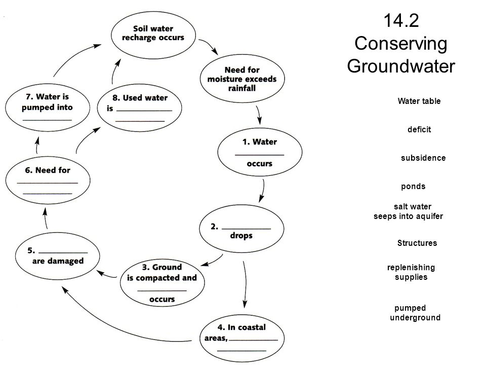 14.2 Conserving Groundwater