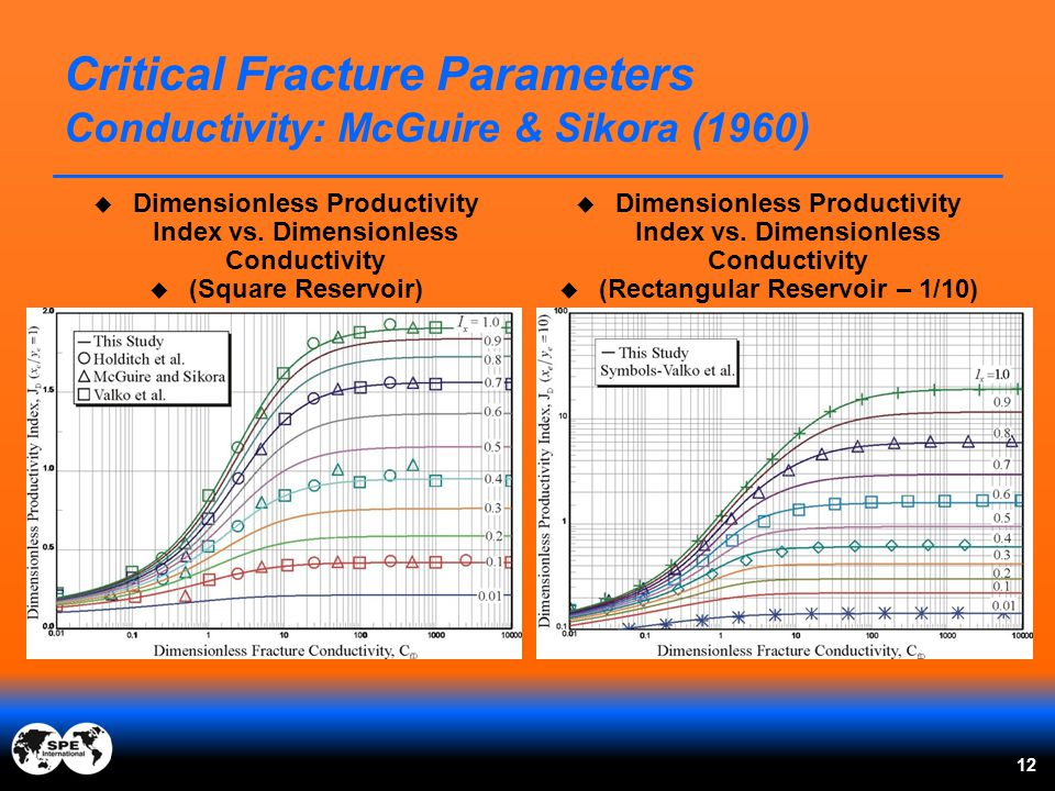 Critical Fracture Parameters Conductivity: McGuire & Sikora (1960)
