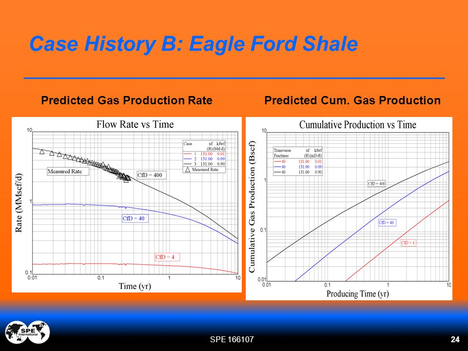 Case History B: Eagle Ford Shale