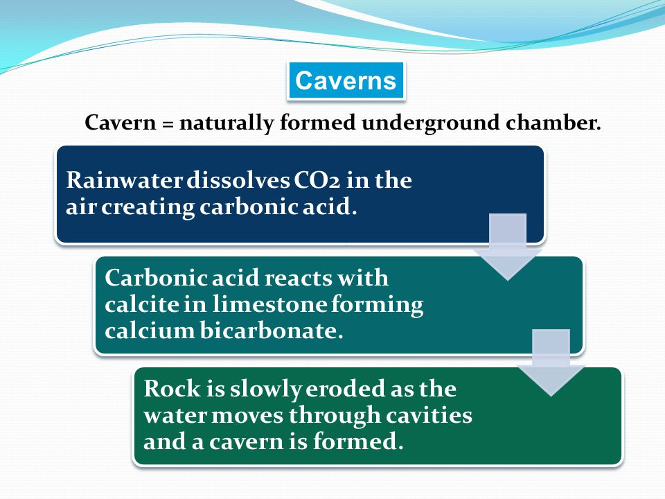 Caverns Rainwater dissolves CO2 in the air creating carbonic acid.