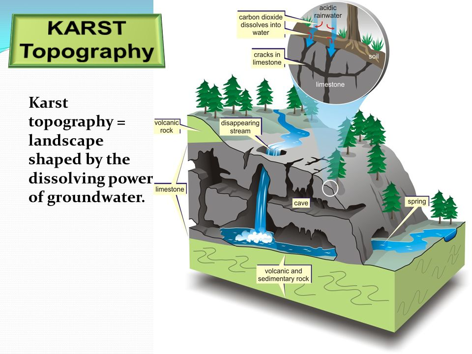 KARST Topography Karst topography = landscape shaped by the dissolving power of groundwater.