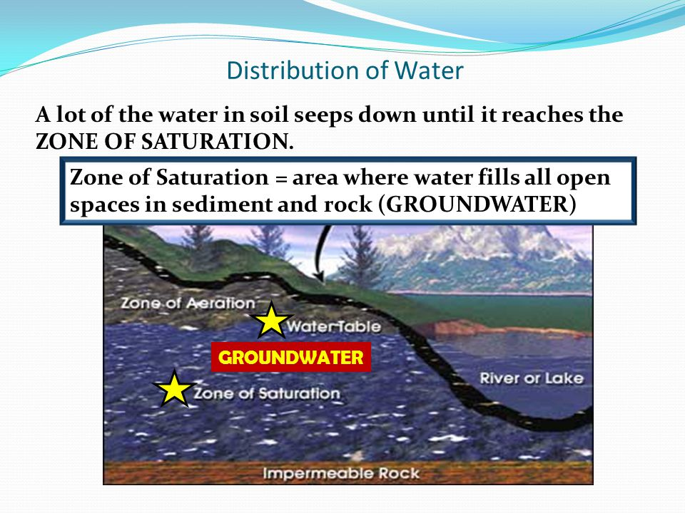Distribution of Water A lot of the water in soil seeps down until it reaches the ZONE OF SATURATION.