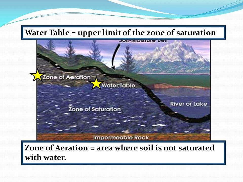 Water Table = upper limit of the zone of saturation