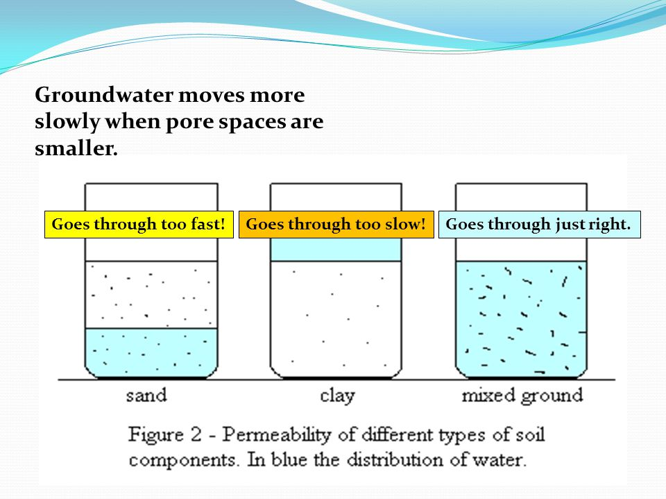 Groundwater moves more slowly when pore spaces are smaller.