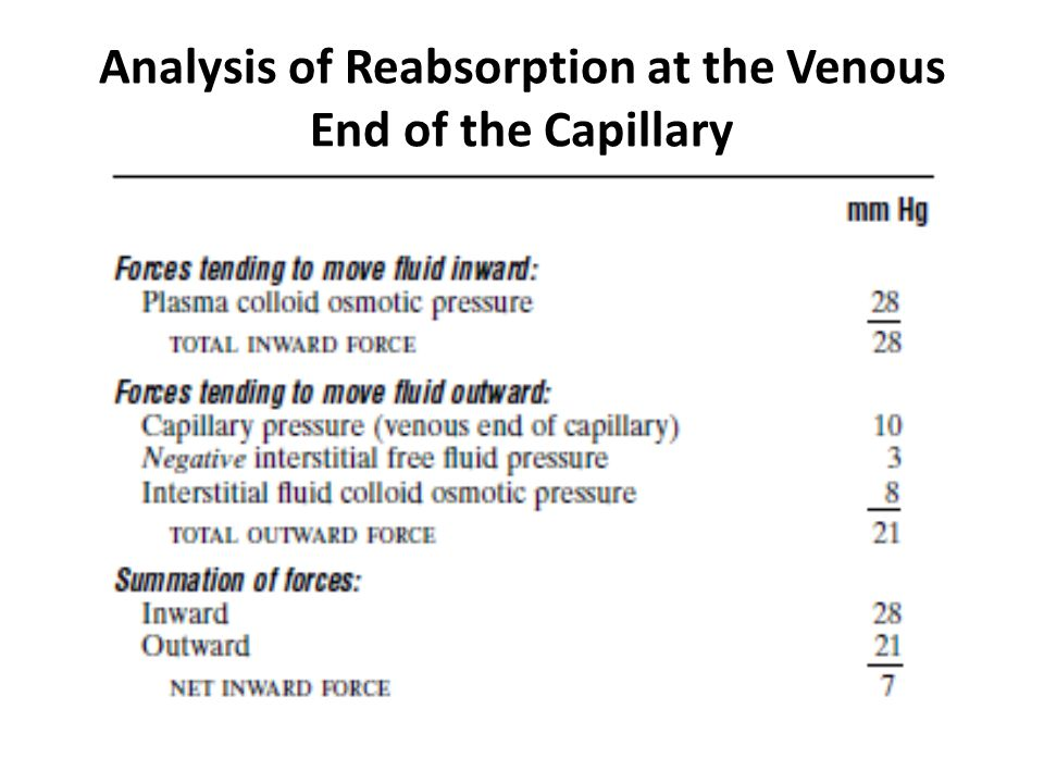 Analysis of Reabsorption at the Venous End of the Capillary