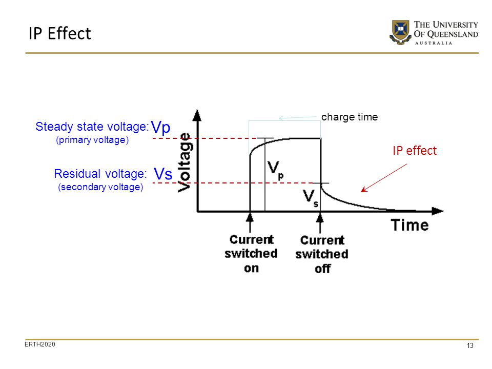 IP Effect Vp Vs IP effect Steady state voltage: Residual voltage: