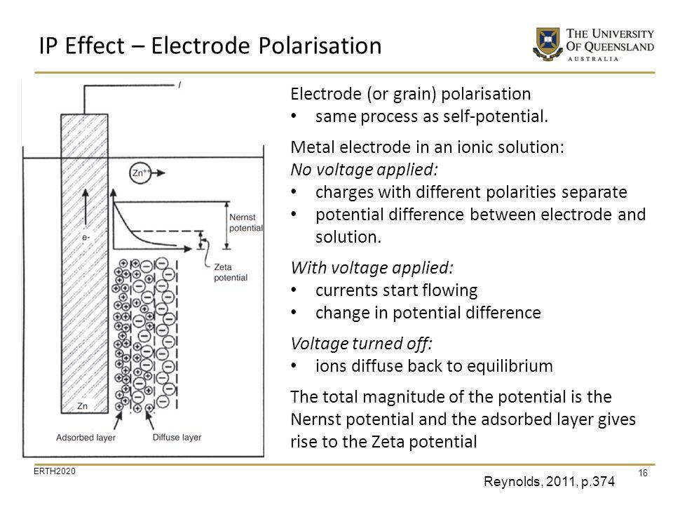 IP Effect – Electrode Polarisation