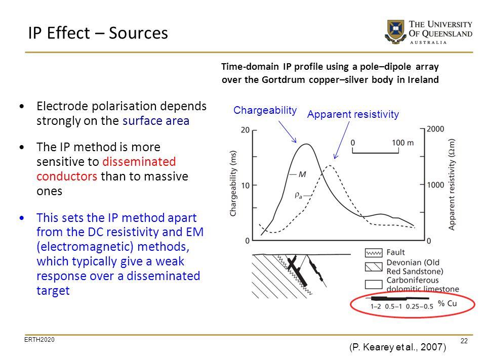 IP Effect – Sources (P. Kearey et al., 2007) Chargeability. Apparent resistivity.