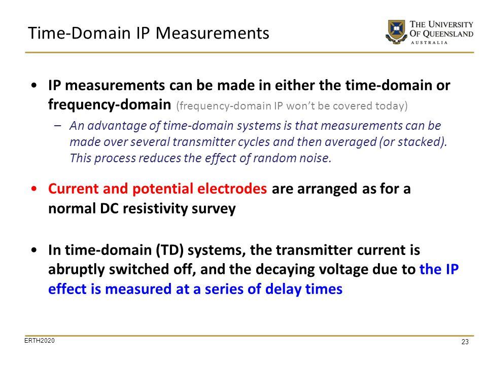 Time-Domain IP Measurements