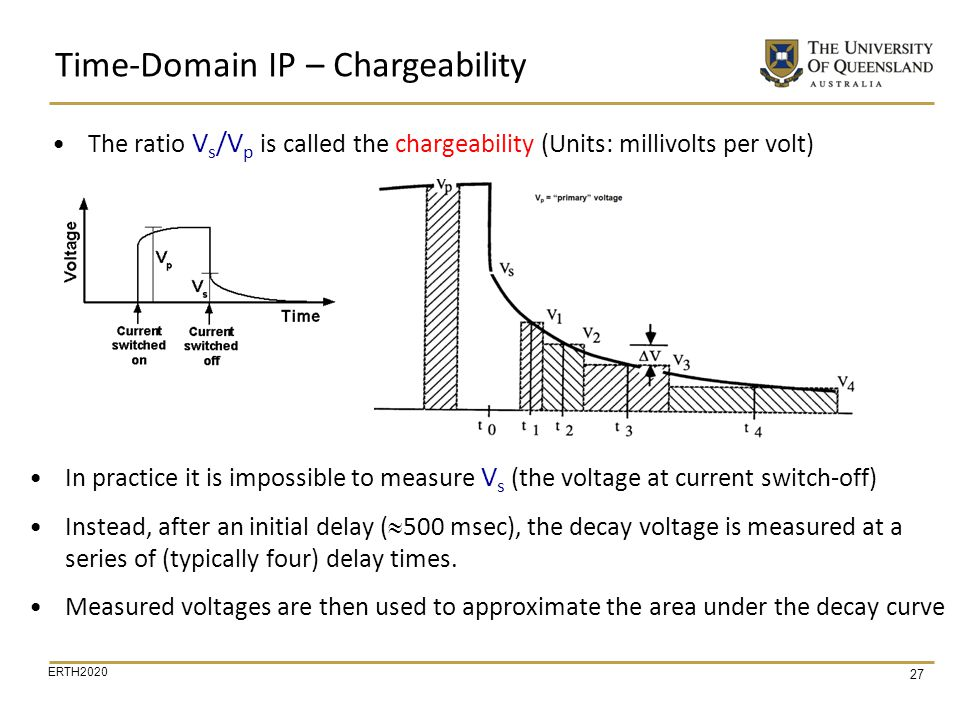 Time-Domain IP – Chargeability
