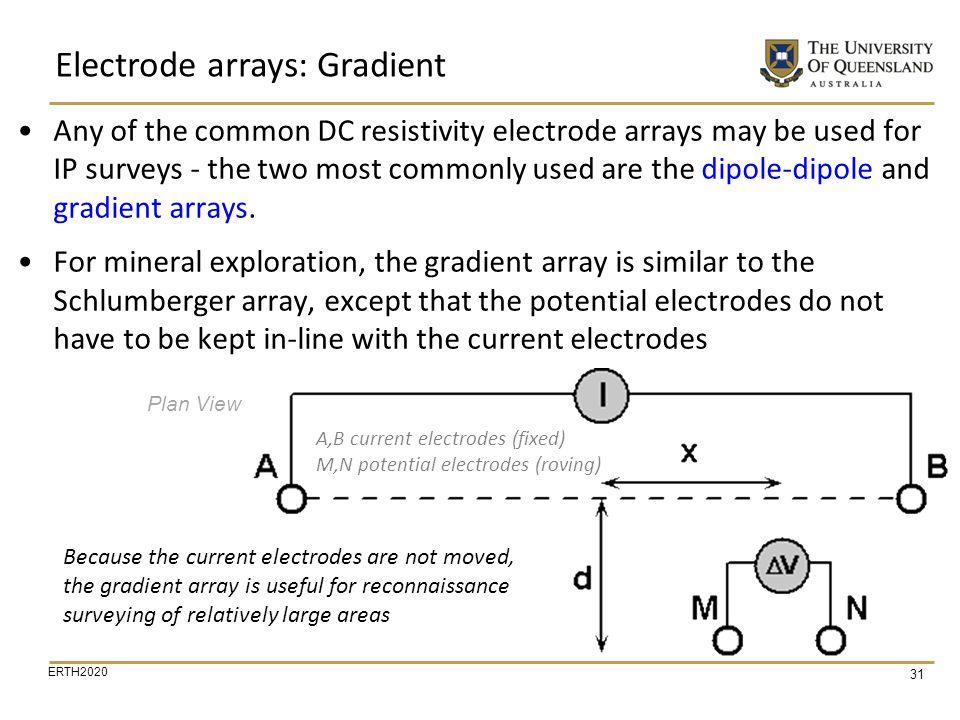 Electrode arrays: Gradient