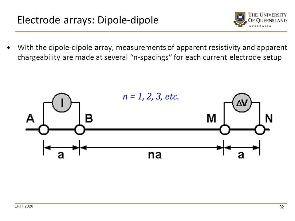 Electrode arrays: Dipole-dipole