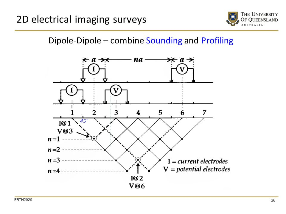 Dipole-Dipole – combine Sounding and Profiling