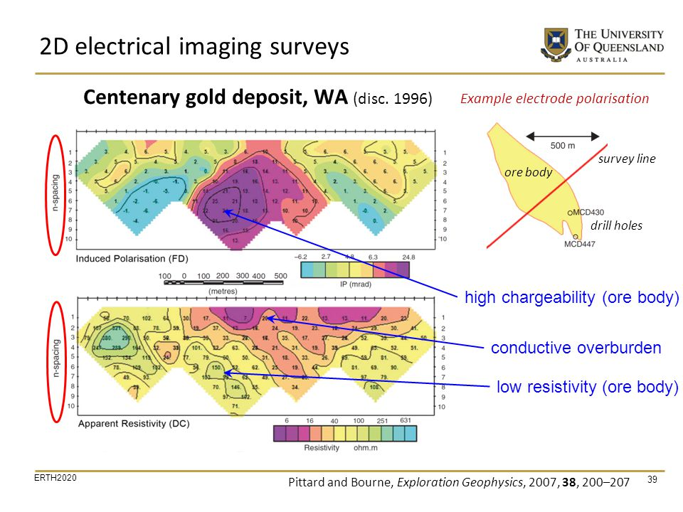 Centenary gold deposit, WA (disc. 1996)